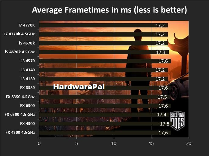 Sleeping Dogs Average Frametimes