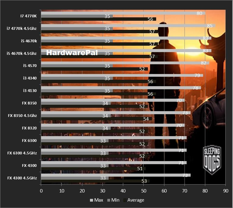 Sleeping Dogs CPU Benchmark