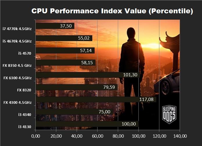 Sleeping Dogs CPU Performance Index Value
