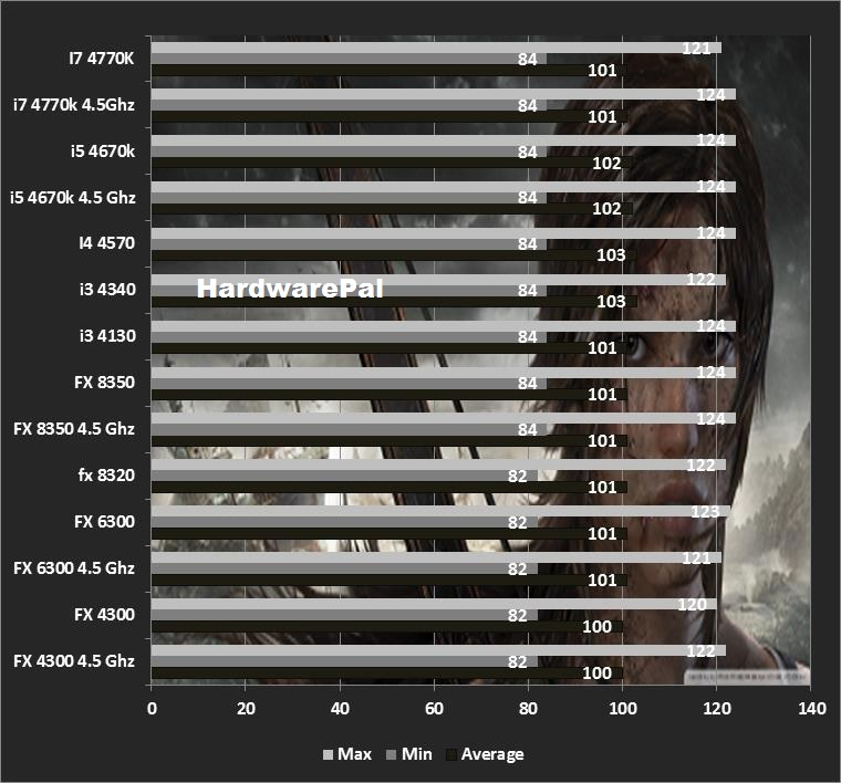 Tomb Raider CPU Benchmarks