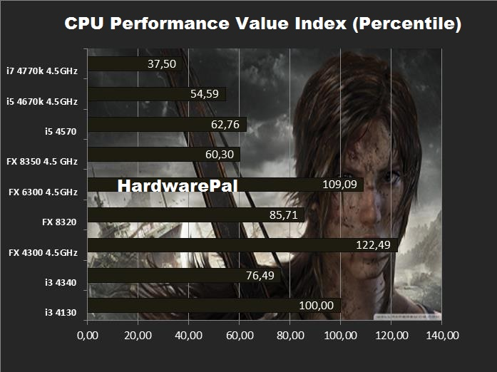 Tomb Raider CPU Permormance Value Index