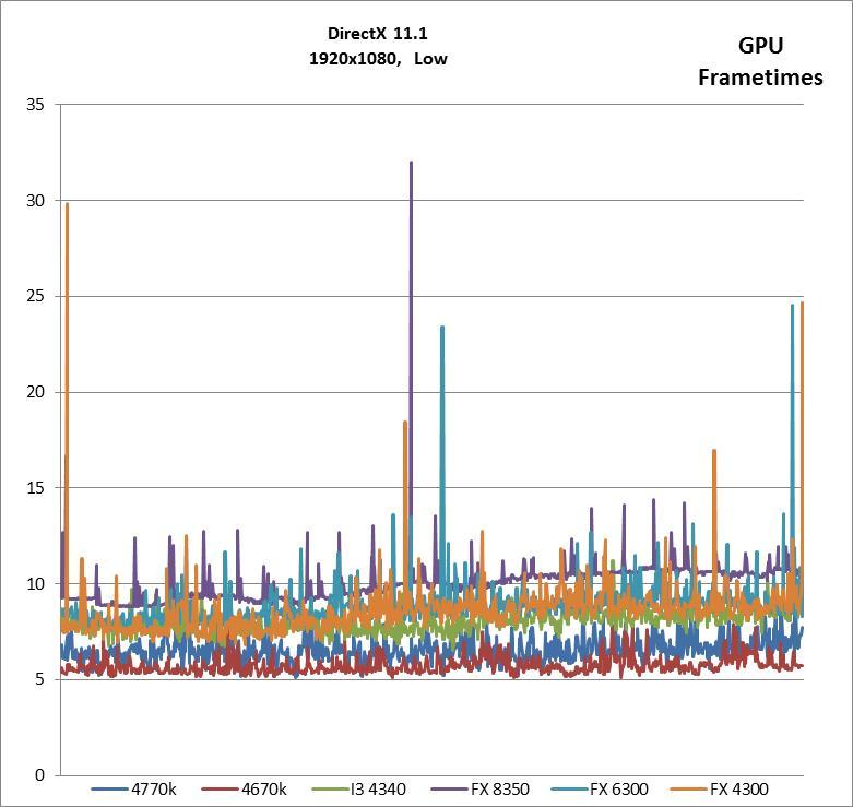 1920x1080, DX Low GPU Frametimes