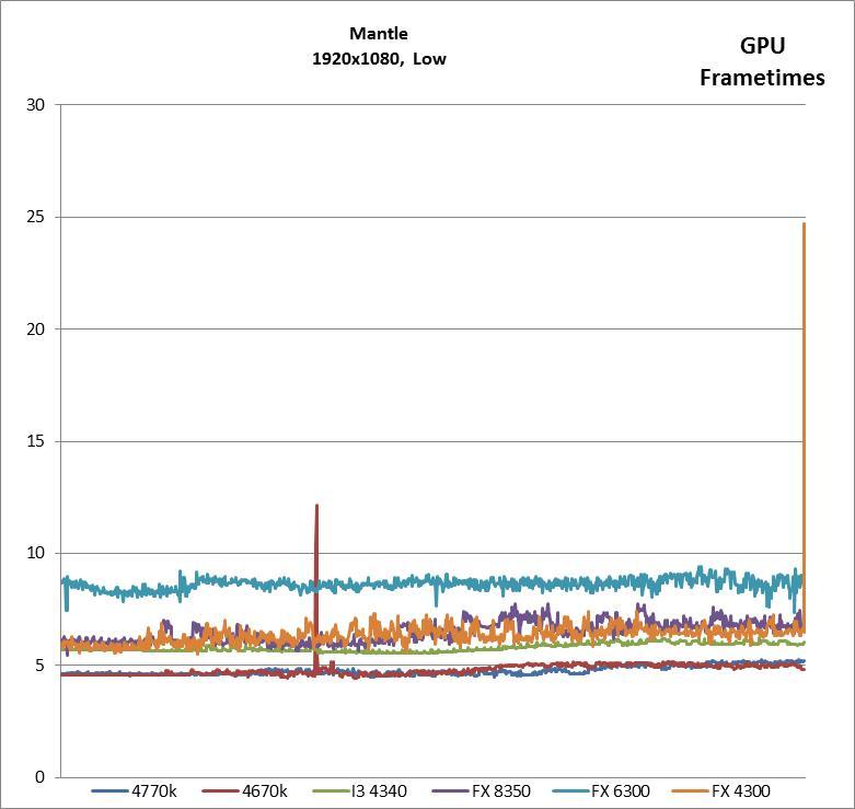 1920x1080, Mantle, Low GPU Frametimes