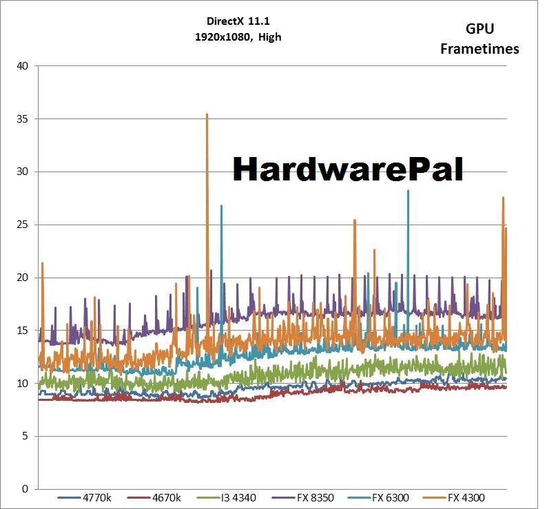 BF4 1920x1080, DX High GPU Frametimes