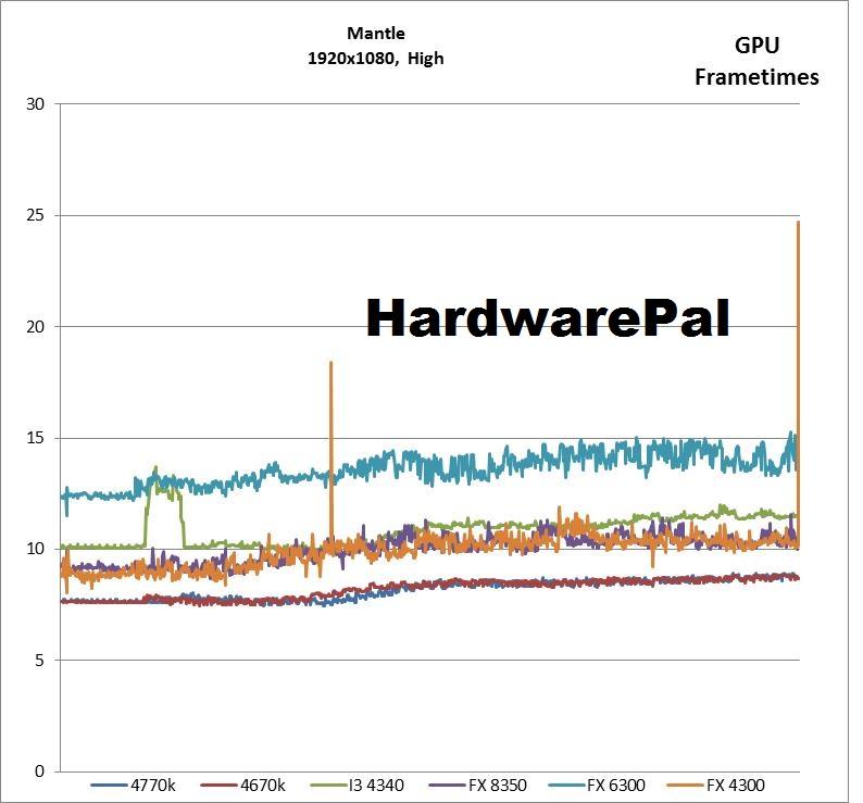 BF4 1920x1080, Mantle, High GPU Frametimes