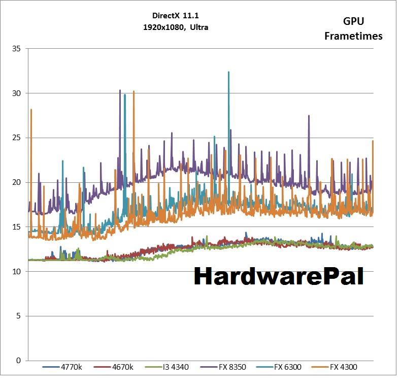 BF4 1920x1080, Ultra, DX GPU Frametimes