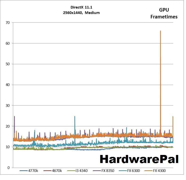 BF4 2560x1440, DX Medium Settings GPU Frametimes
