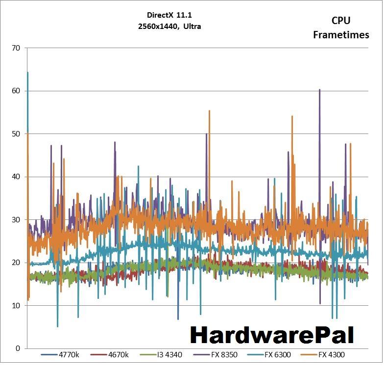 BF4 2560x1440, DX Ultra CPU frametimes