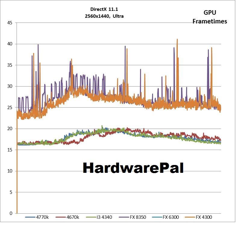 BF4 2560x1440, DX Ultra GPU frametimes