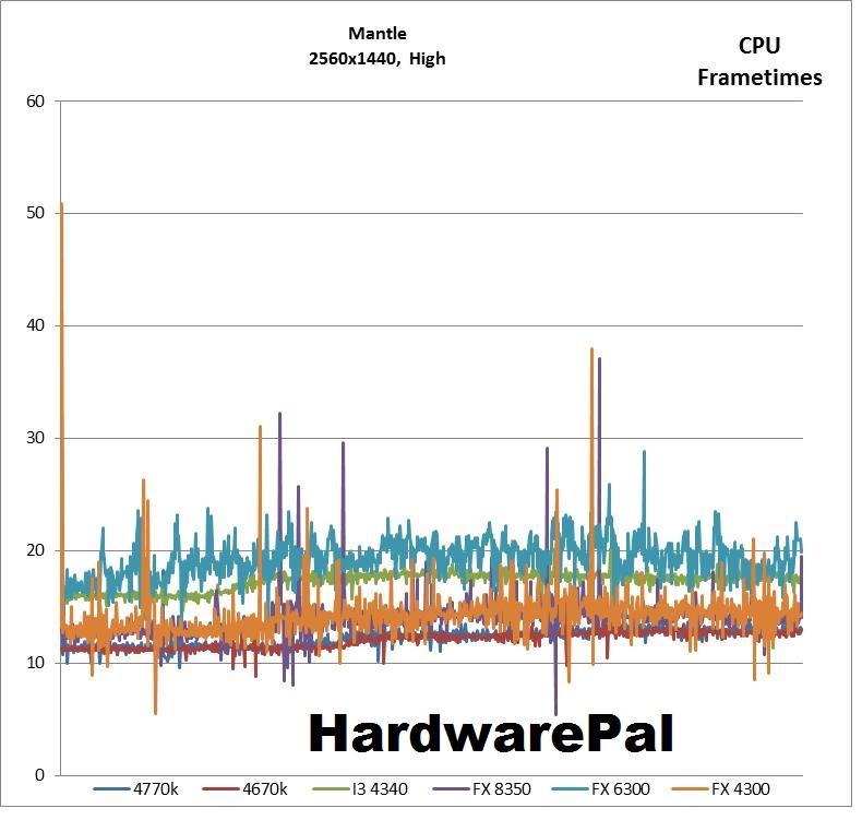 BF4 2560x1440, Mantle High Settings CPU Frametimes