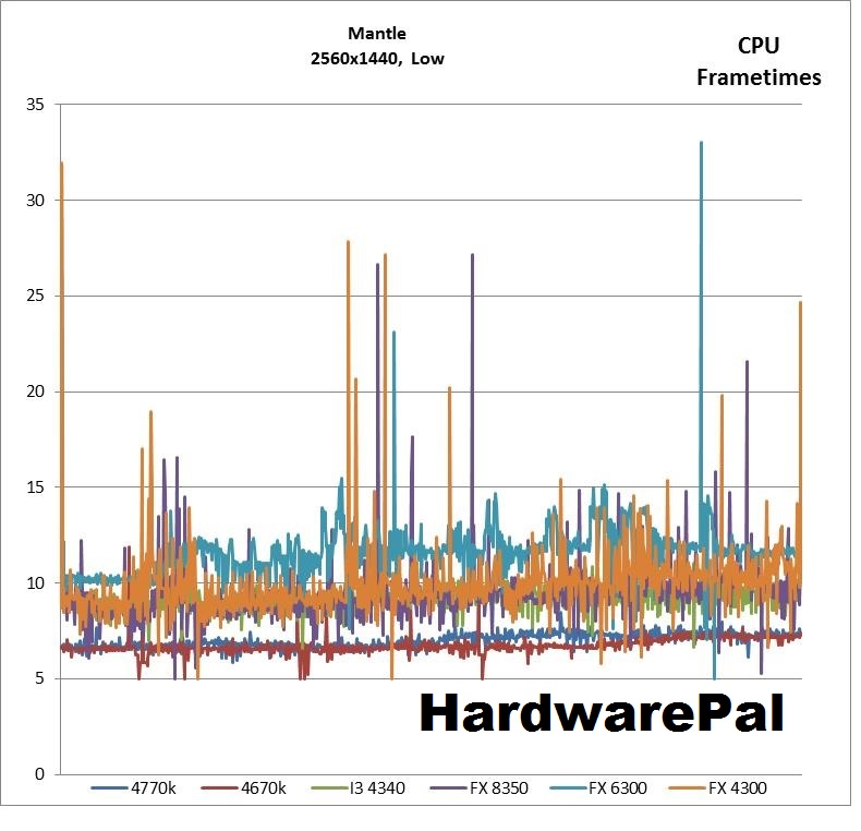 BF4 2560x1440, Mantle Low CPU Frametimes