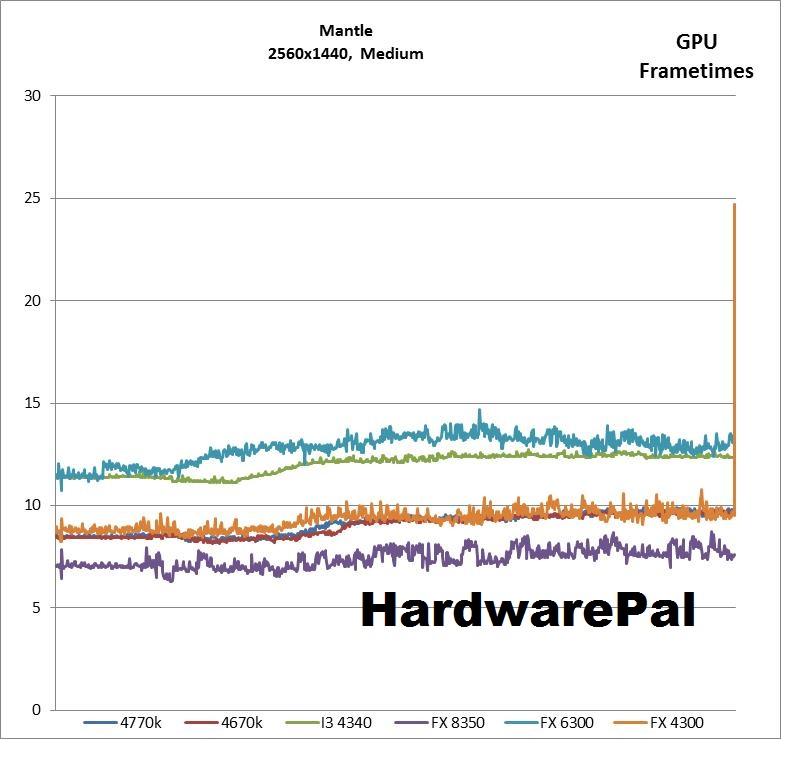 BF4 2560x1440 Mantle Medium Settings GPU Frametimes