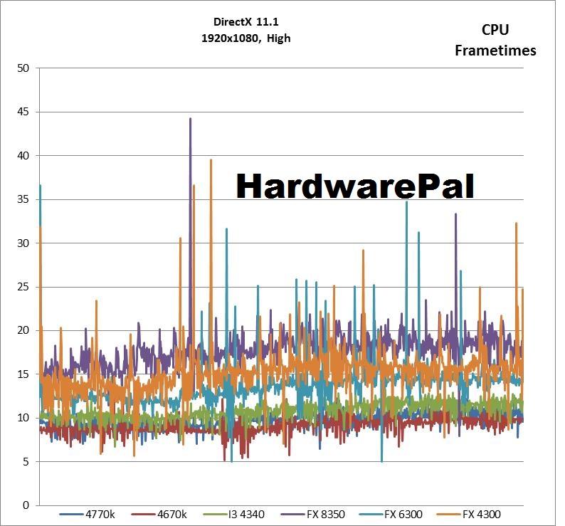 Battlefield 4 1920x1080, DX High CPU Frametimes