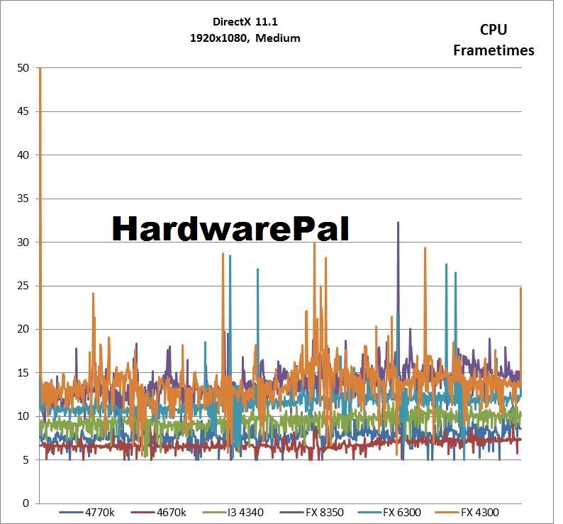 Battlefield 4 1920x1080, DX, Medium CPU Frametimes
