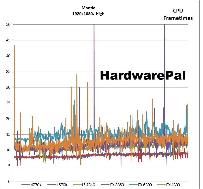 Battlefield 4 1920x1080, Mantle, High CPU Frametimes