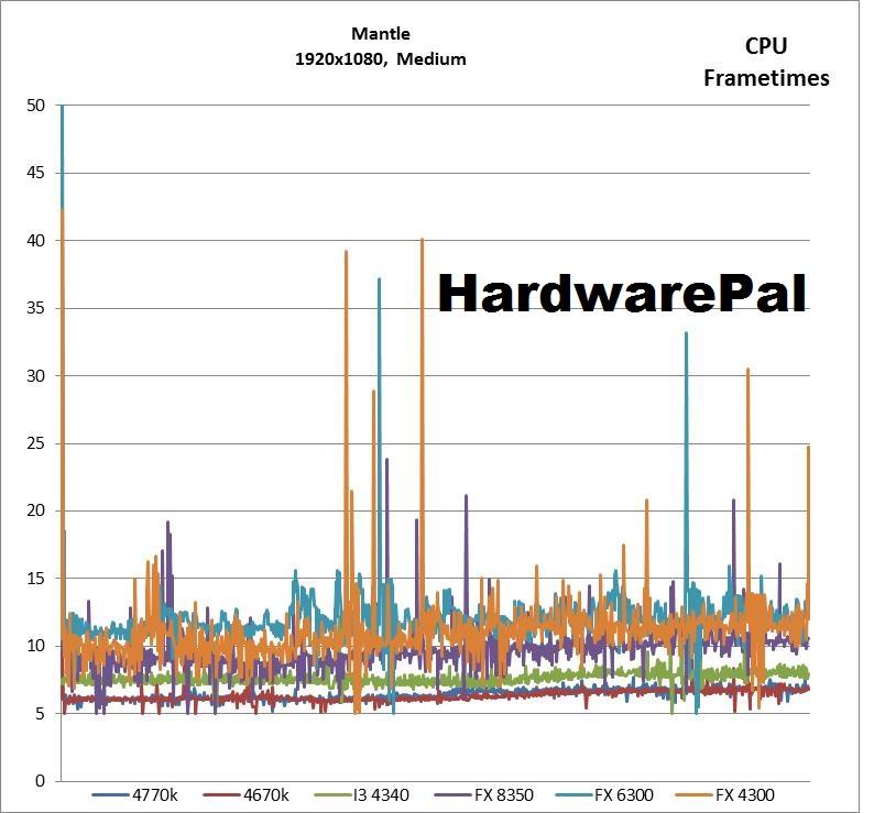 Battlefield 4 1920x1080, Mantle, Medium CPU Frametimes