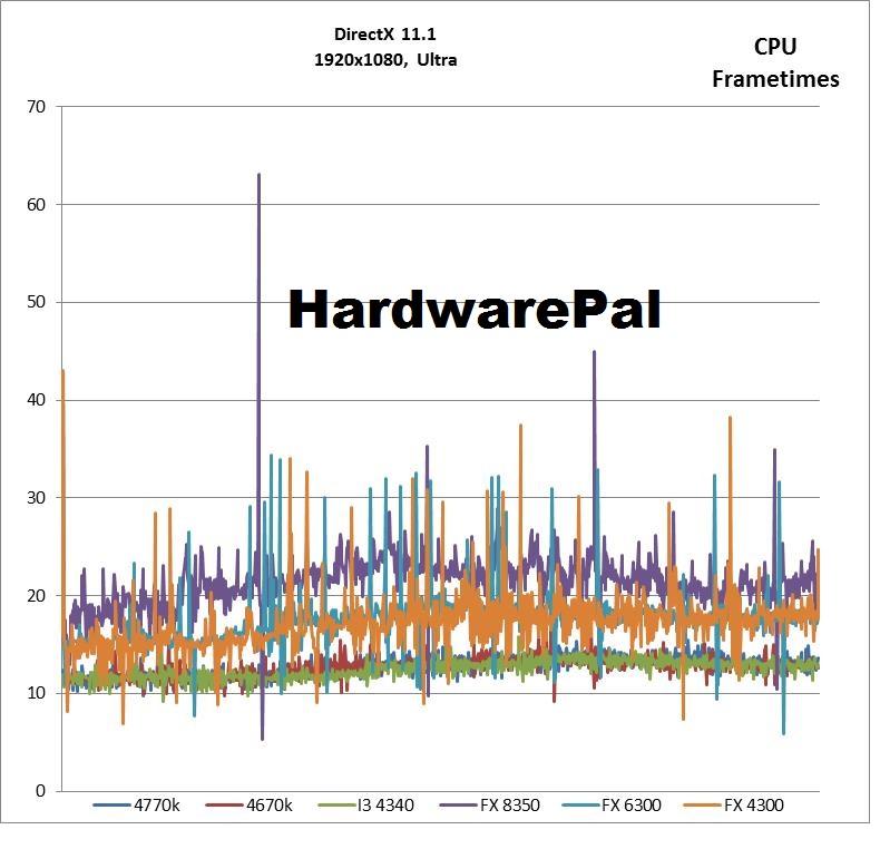 Battlefield 4 1920x1080, Ultra DX CPU Frametimes