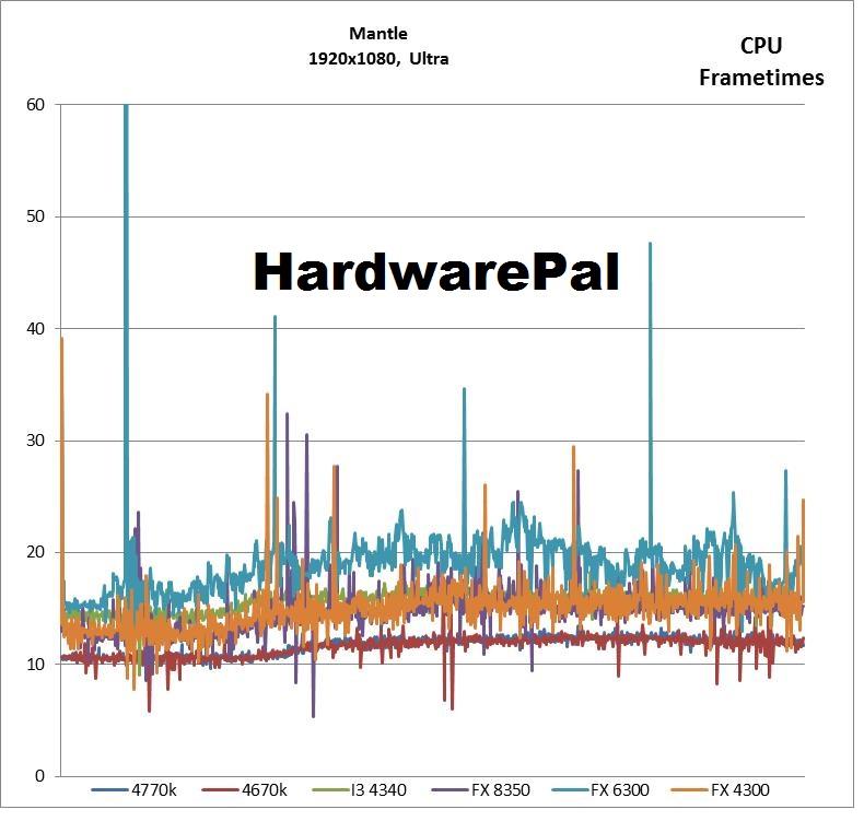 Battlefield 4 1920x1080, Ultra, Mantle CPU Frametimes