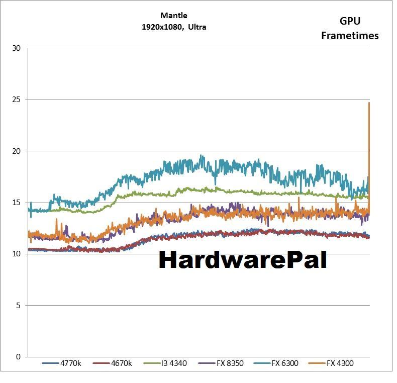Battlefield 4 1920x1080, Ultra, Mantle GPU Frametimes