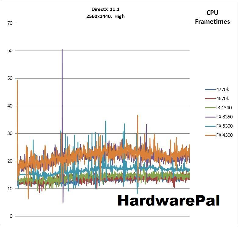 Battlefield 4 2560x1440 DX High Settings CPU Frametimes