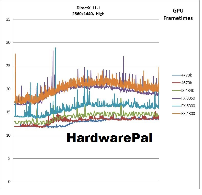 Battlefield 4 2560x1440, DX High Settings GPU Frametimes