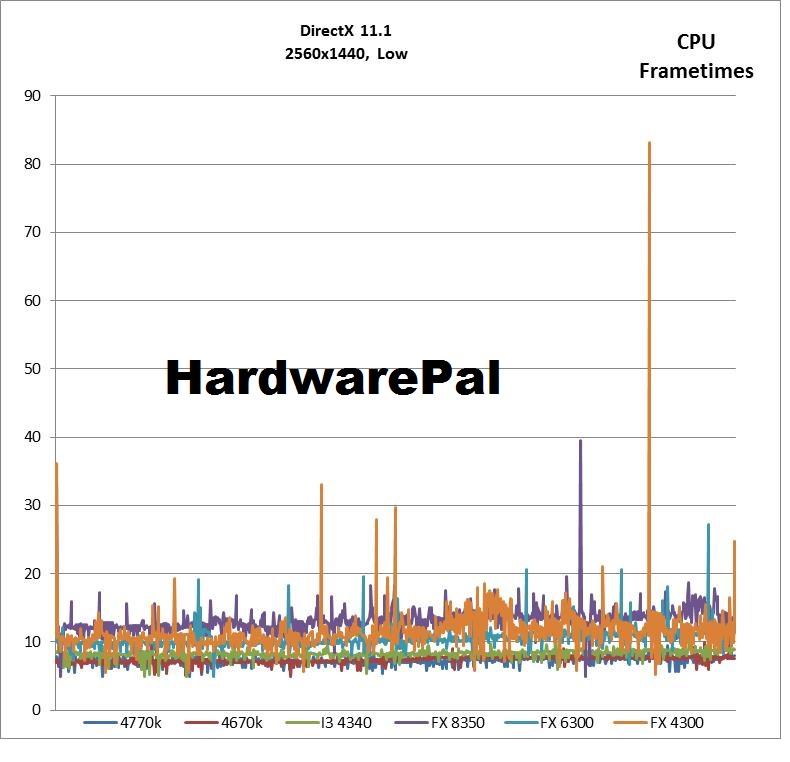 Battlefield 4 2560x1440, DX Low CPU Frametimes