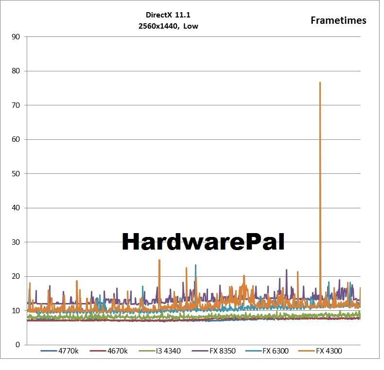 Battlefield 4 2560x1440, DX Low Frametimes