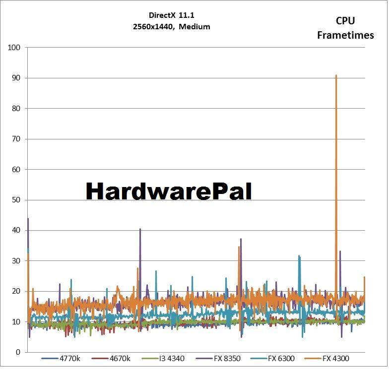 Battlefield 4 2560x1440, DX Medium Settings CPU Frametimes