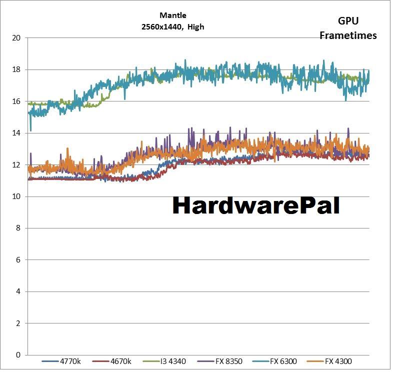 Battlefield 4 2560x1440 Mantle High Settings GPU Frametimes