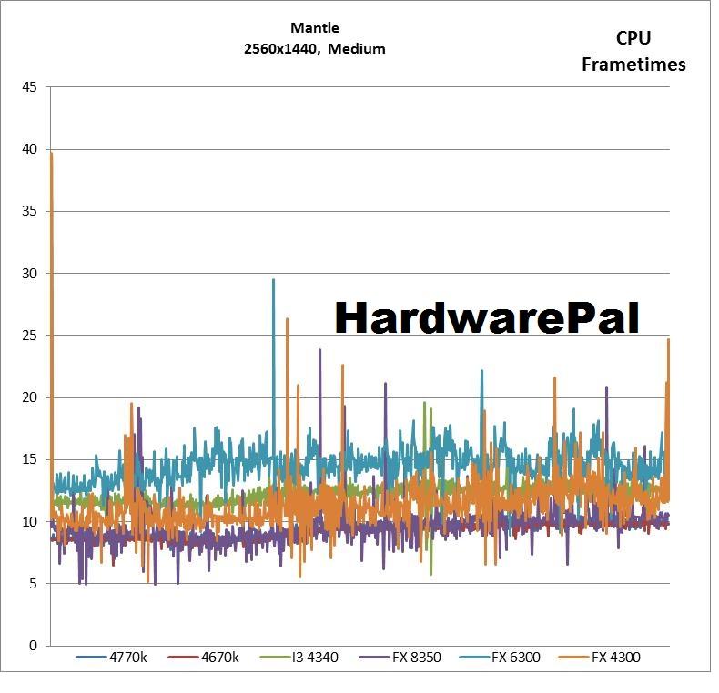 Battlefield 4 2560x1440 Mantle Medium Settings CPU Frametimes