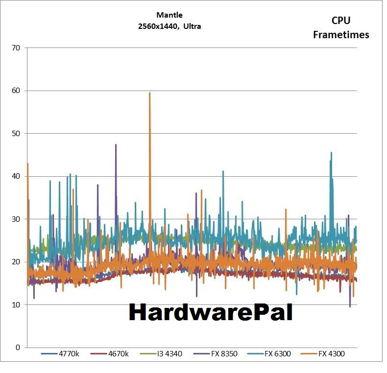Battlefield 4 2560x1440, Mantle Ultra CPU Frametimes