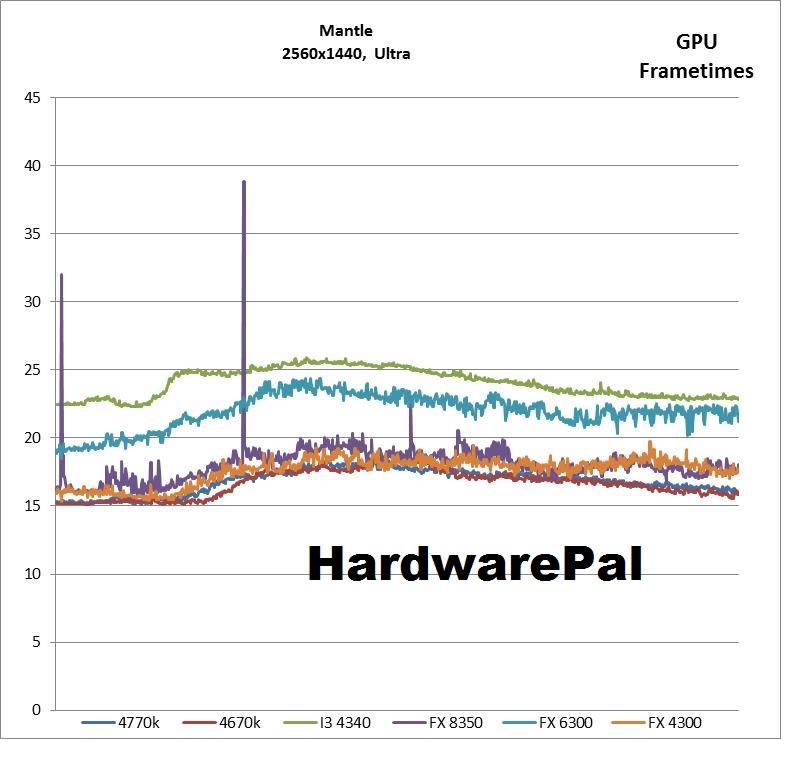 Battlefield 4 2560x1440, Mantle Ultra GPU Frametimes