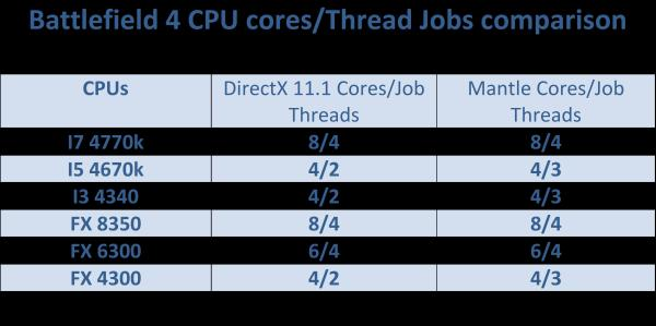 Battlefield 4 CPU Cores thread job comparisson