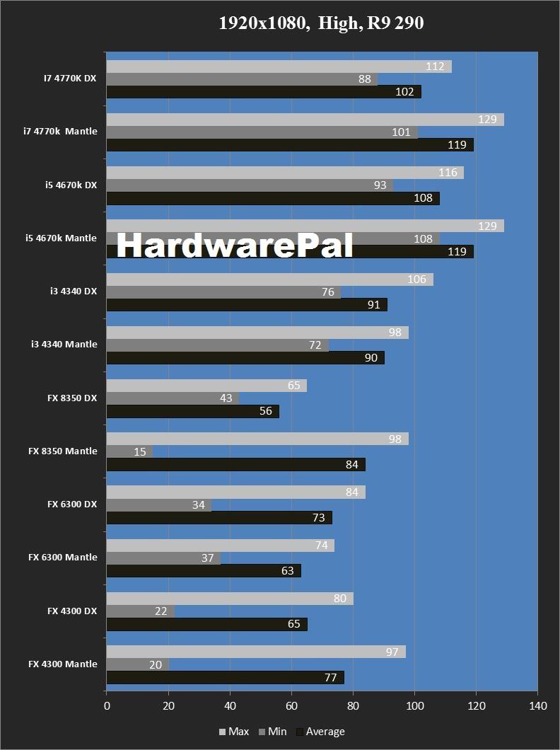 Battlefield 4 Mantle vs DirectX 1920x1080, High R9 290 CPU Benchmark