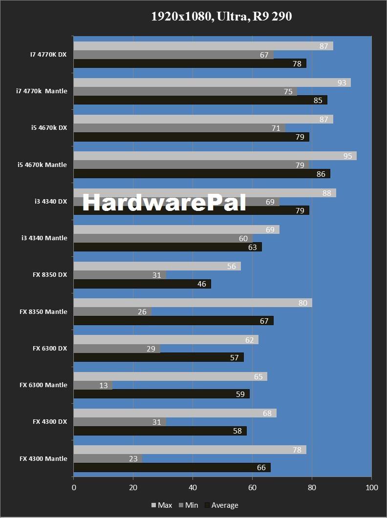 Battlefield 4 Mantle vs DirectX1920x1080, Ultra, R9 290 CPU benchmark