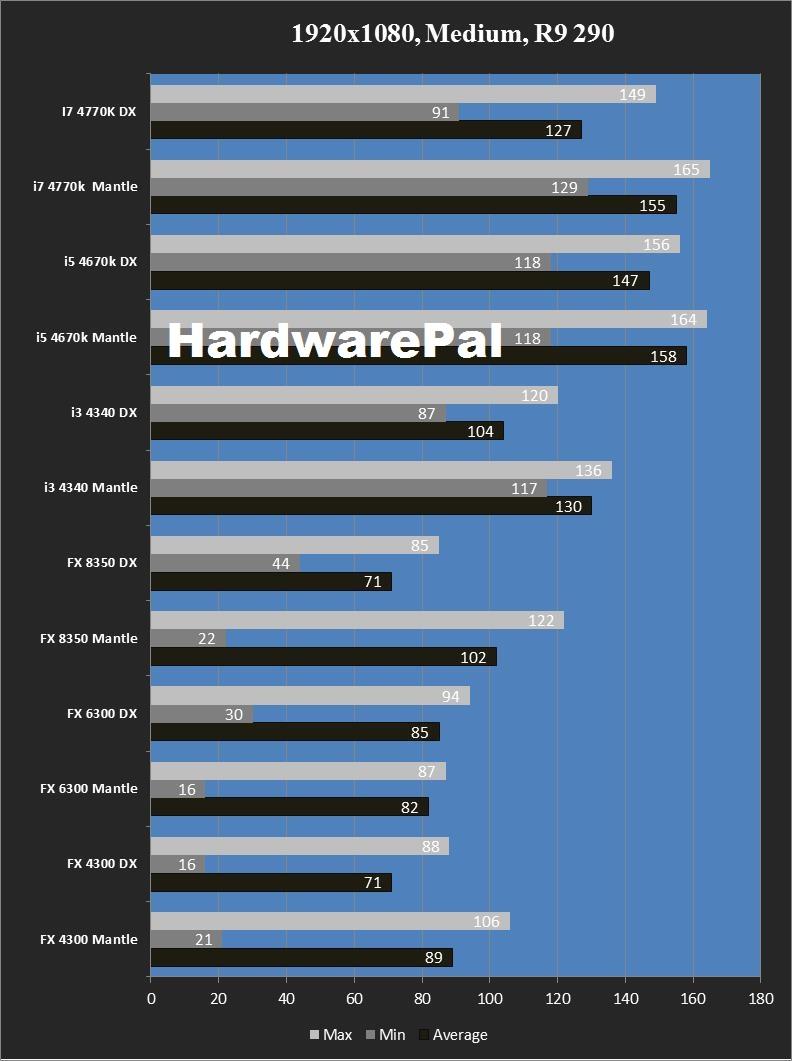 Battlefield 4 Mantle vs Directx 1920x1080, Medium, R9 290 CPU Benchmark