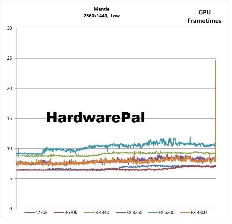 Bf4 2560x1440, Mantle Low GPU Frametimes