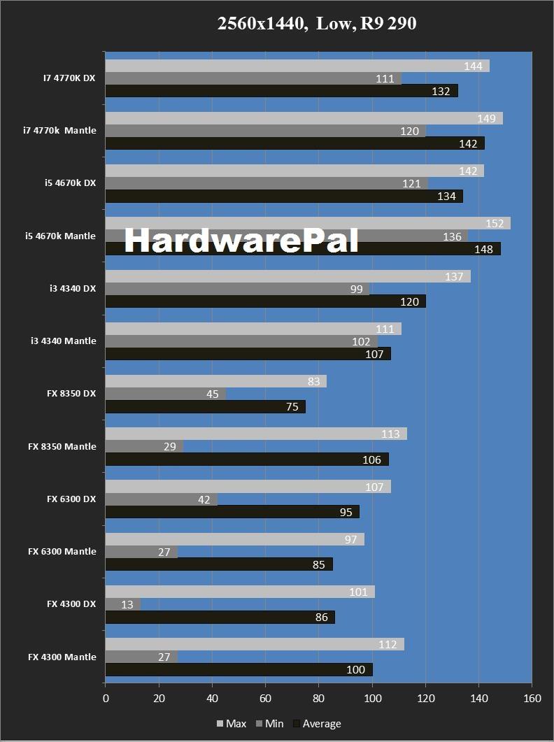 Mantle vs DirectX Battlefield 4 2560x1440, Low R9 290 Benchmark