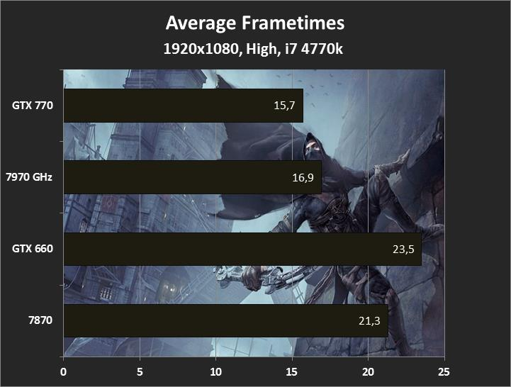1920x1080, High, Thief Frametimes