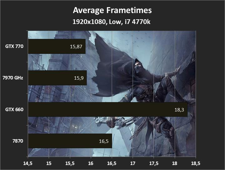 1920x1080, Low, Thief Frametimes