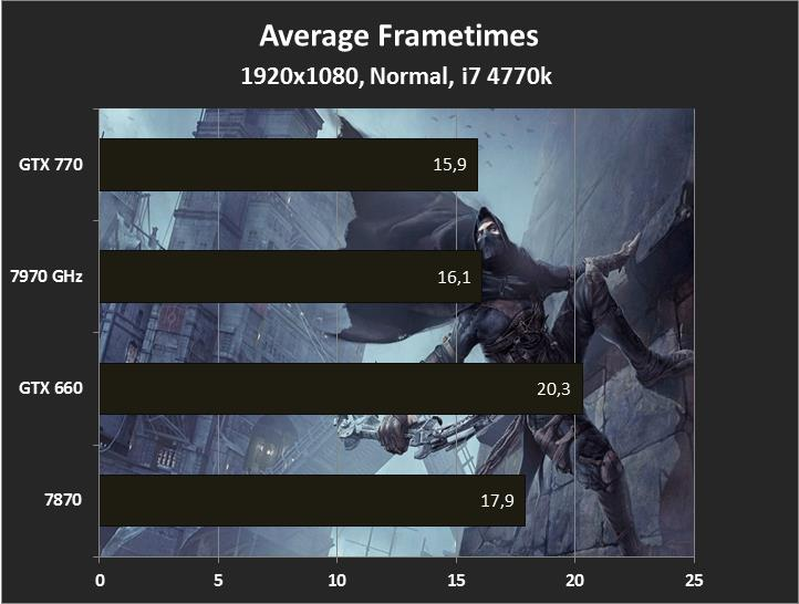 1920x1080, Normal, Thief Frametimes