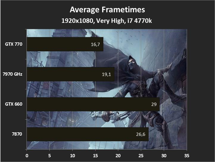 1920x1080, Very High, Thief Frametimes