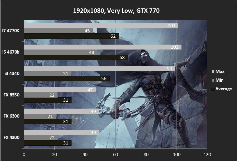 1920x1080, Very Low, Thief CPU Benchmark