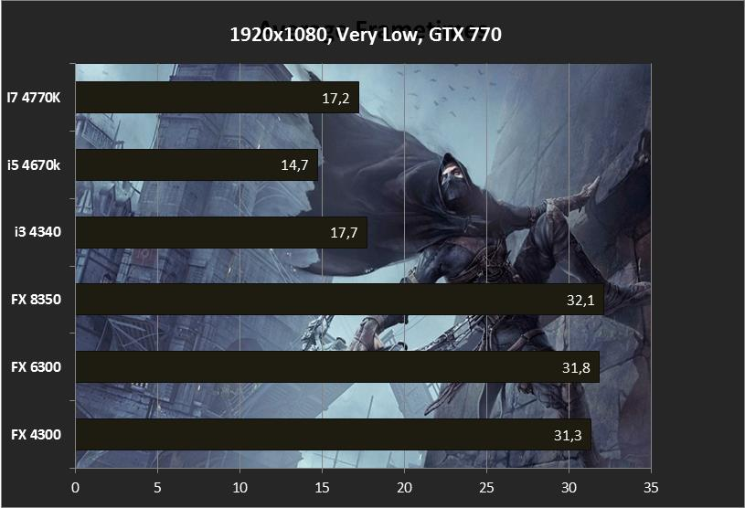 1920x1080, Very Low, Thief CPU Frametimes