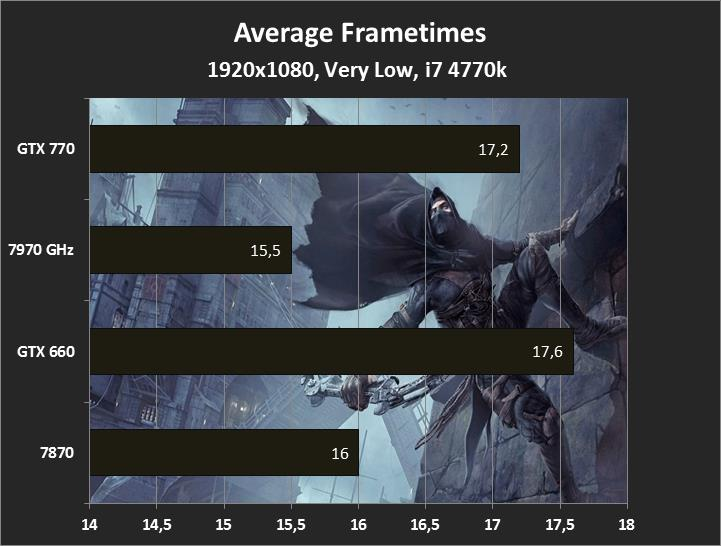 1920x1080, Very Low, Thief Frametimes