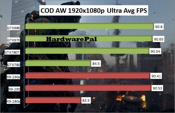 Call Of Duty Advanced Warfare GPU Benchmark