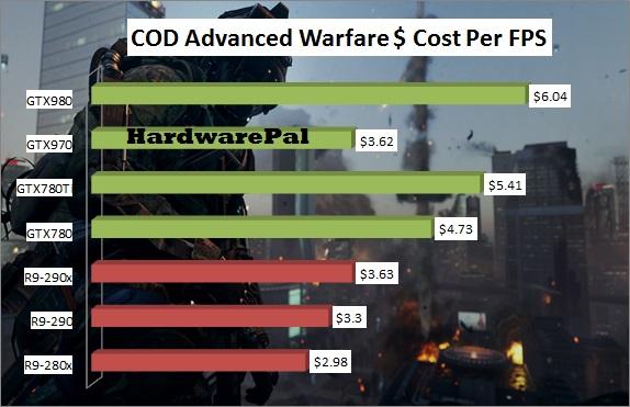 Call Of Duty Advanced Warfare GPU Price-Performance