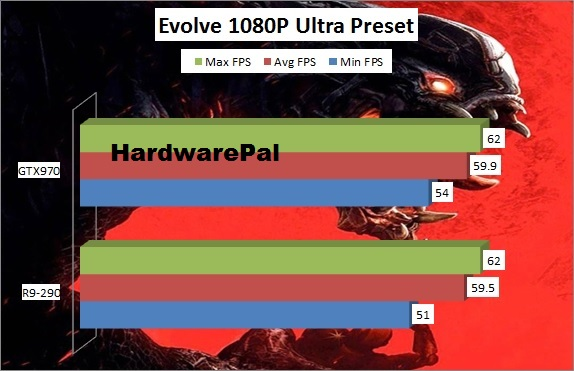Evolve Benchmark 1920x1080 GTX970 vs R9-290 Framerate