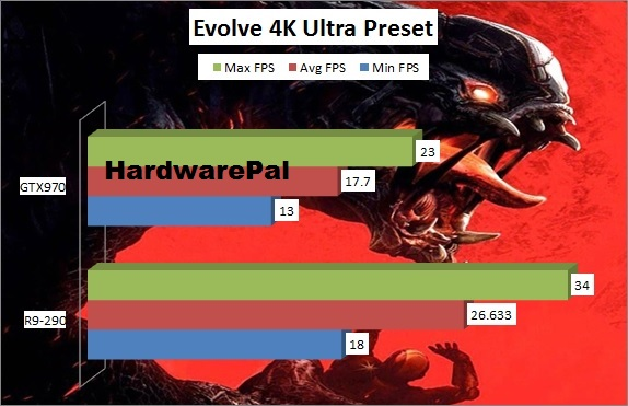 Evolve Benchmark 4K GTX970 vs R9-290 Framerate