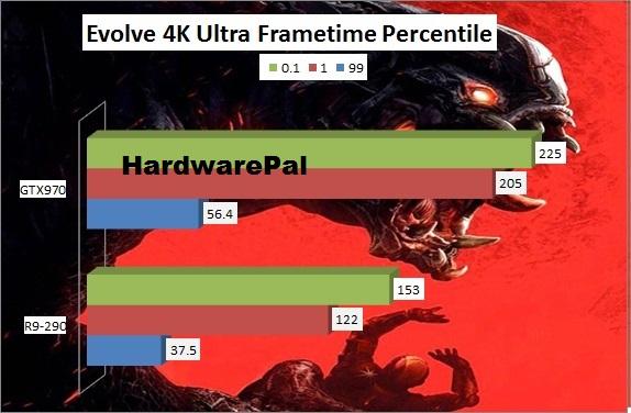Evolve Benchmark 4K GTX970 vs R9-290 Frametime Percentile